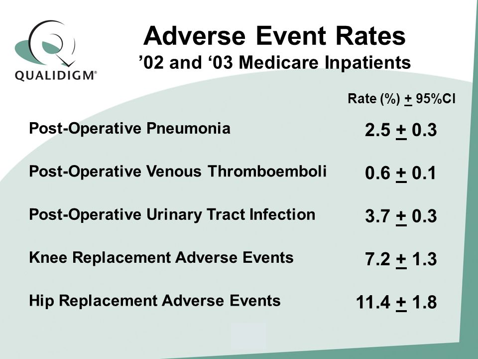 Adverse Event Rates 02 and 03 Medicare Inpatients Post-Operative Pneumonia 2.5 + 0.3 Post-Operative Venous Thromboemboli 0.6 + 0.1 Post-Operative Urinary Tract Infection 3.7 + 0.3 Knee Replacement Adverse Events 7.2 + 1.3 Hip Replacement Adverse Events 11.4 + 1.8 Rate (%) + 95%CI
