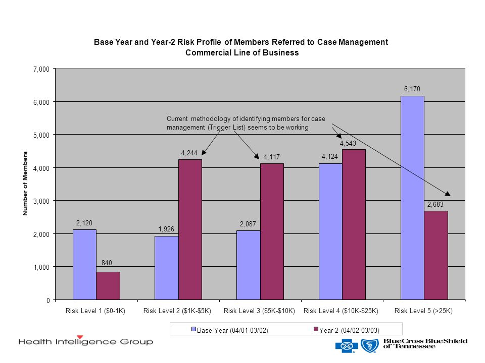 Base Year and Year-2 Risk Profile of Members Referred to Case Management Commercial Line of Business 2,120 1,926 2,087 4,124 6,170 4,244 4,117 2,683 4,543 840 0 1,000 2,000 3,000 4,000 5,000 6,000 7,000 Risk Level 1 ($0-1K)Risk Level 2 ($1K-$5K)Risk Level 3 ($5K-$10K)Risk Level 4 ($10K-$25K)Risk Level 5 (>25K) Base Year (04/01-03/02)Year-2 (04/02-03/03) Current methodology of identifying members for case management (Trigger List) seems to be working