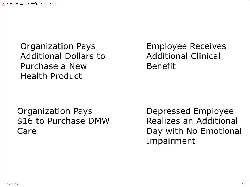 2/12/ RETURN ON INVESTMENT: EMPLOYEE Employee Receives Additional Clinical Benefit Organization Pays $16 to Purchase DMW Care Depressed Employee Realizes an Additional Day with No Emotional Impairment Organization Pays Additional Dollars to Purchase a New Health Product