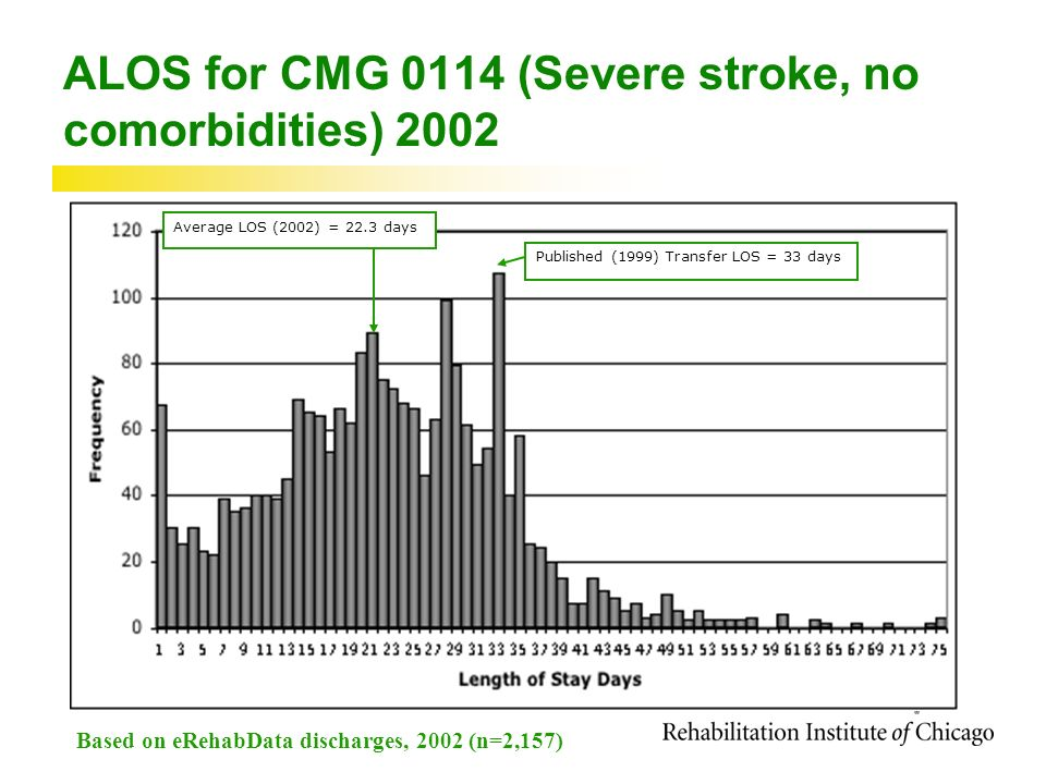 ALOS for CMG 0114 (Severe stroke, no comorbidities) 2002 Average LOS (2002) = 22.3 daysPublished (1999) Transfer LOS = 33 days Based on eRehabData discharges, 2002 (n=2,157)
