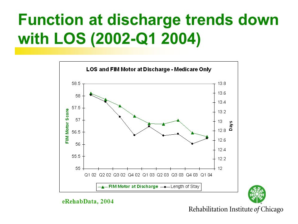 Function at discharge trends down with LOS (2002-Q1 2004) eRehabData, 2004