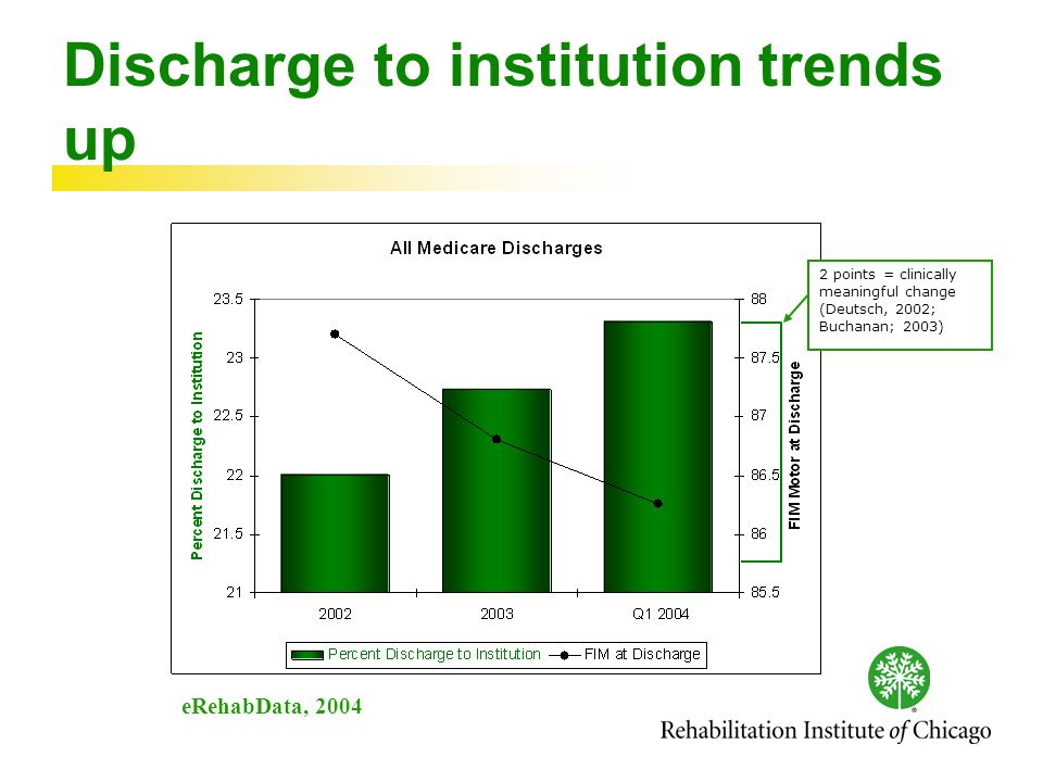 Discharge to institution trends up eRehabData, 2004 2 points = clinically meaningful change (Deutsch, 2002; Buchanan; 2003)