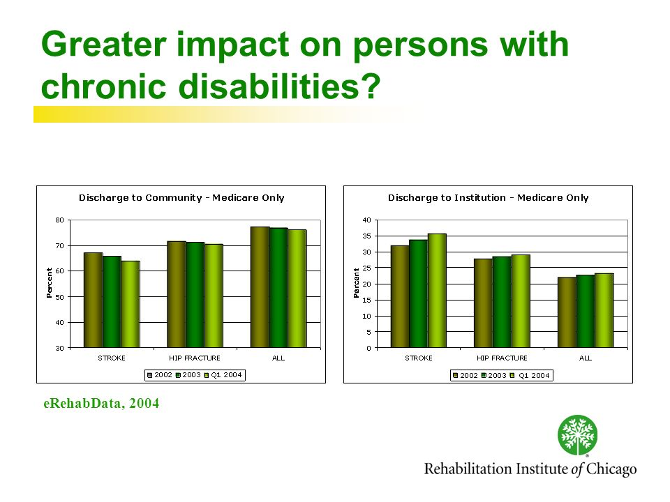 Greater impact on persons with chronic disabilities eRehabData, 2004