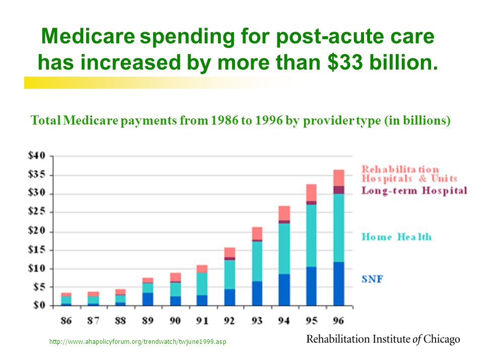 Medicare spending for post-acute care has increased by more than $33 billion.