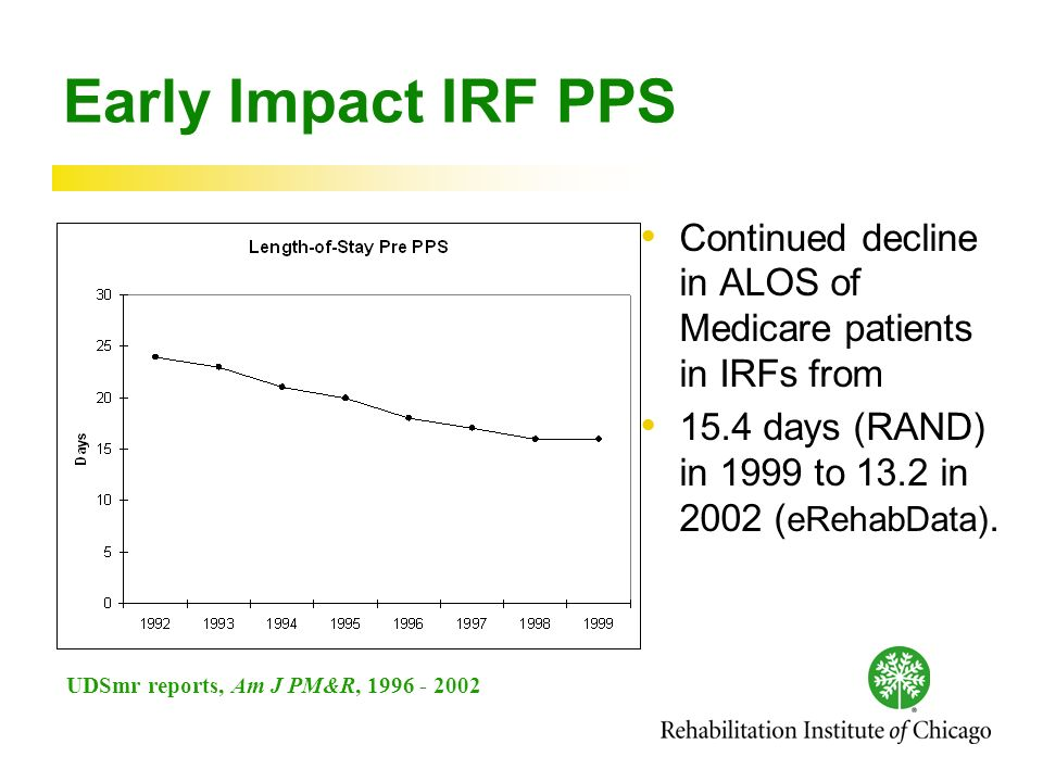 Early Impact IRF PPS Continued decline in ALOS of Medicare patients in IRFs from 15.4 days (RAND) in 1999 to 13.2 in 2002 ( eRehabData).