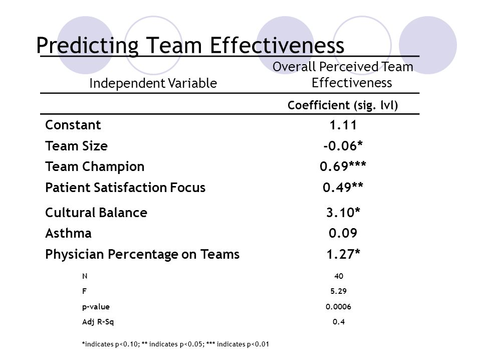 Predicting Team Effectiveness Independent Variable Overall Perceived Team Effectiveness Coefficient (sig.
