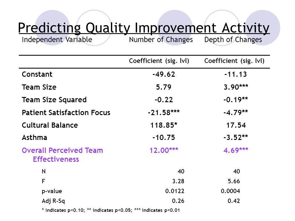 Predicting Quality Improvement Activity Independent VariableNumber of ChangesDepth of Changes Coefficient (sig.