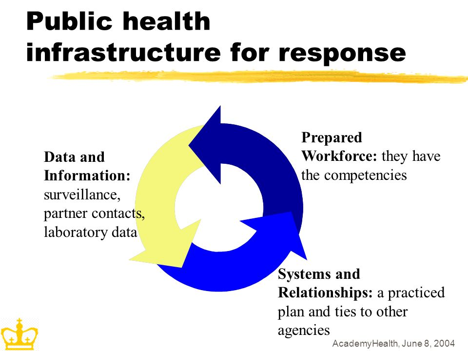 AcademyHealth, June 8, 2004 Public health infrastructure for response Data and Information: surveillance, partner contacts, laboratory data Prepared Workforce: they have the competencies Systems and Relationships: a practiced plan and ties to other agencies