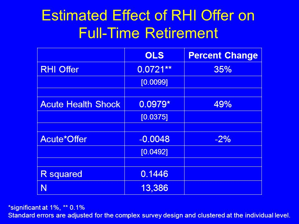 Estimated Effect of RHI Offer on Full-Time Retirement *significant at 1%, ** 0.1% Standard errors are adjusted for the complex survey design and clustered at the individual level.