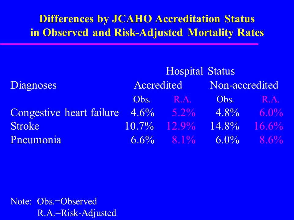 Differences by JCAHO Accreditation Status in Observed and Risk-Adjusted Mortality Rates Hospital Status Diagnoses Accredited Non-accredited Obs.