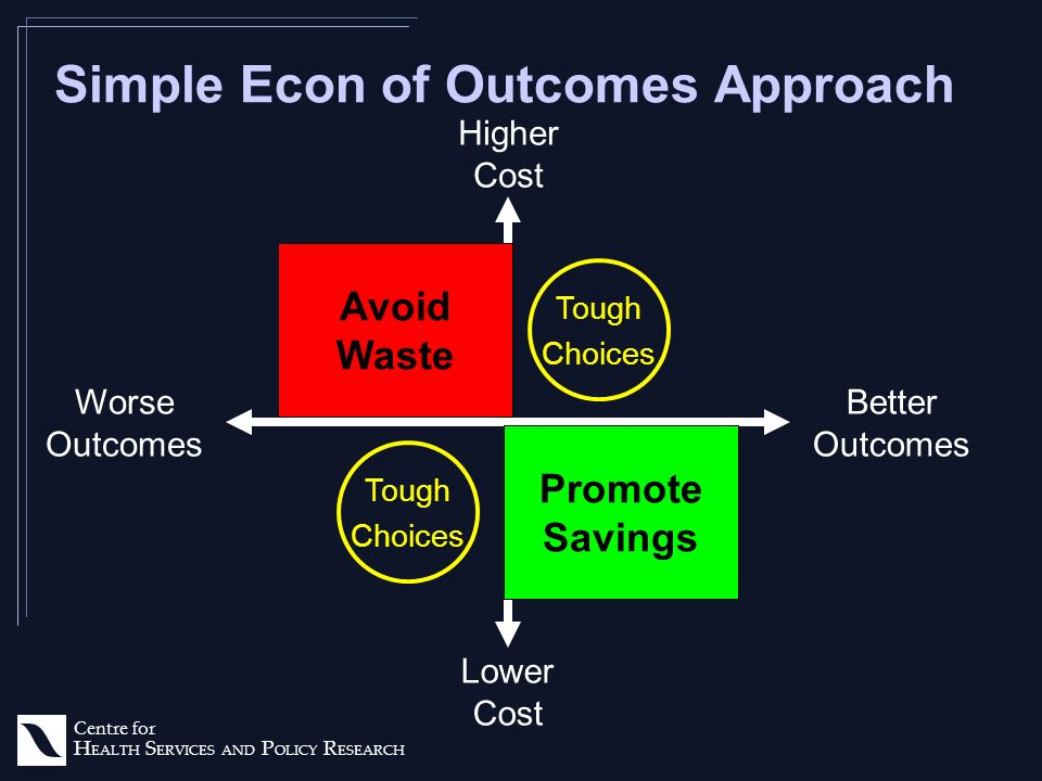 Centre for H EALTH S ERVICES AND P OLICY R ESEARCH Simple Econ of Outcomes Approach Worse Outcomes Better Outcomes Higher Cost Lower Cost Promote Savings Tough Choices Tough Choices Avoid Waste