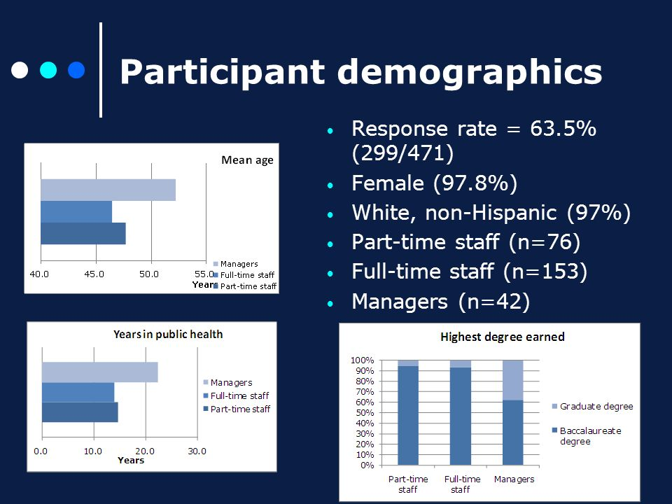 Participant demographics Response rate = 63.5% (299/471) Female (97.8%) White, non-Hispanic (97%) Part-time staff (n=76) Full-time staff (n=153) Managers (n=42)