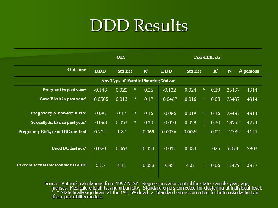 DDD Results OLSFixed Effects Outcome DDDStd ErrR2R2 DDDStd ErrR2R2 N# persons Any Type of Family Planning Waiver Pregnant in past year a -0.1480.022*0.26-0.1320.024*0.19234374314 Gave Birth in past year a -0.05050.013*0.12-0.04620.016*0.08234374314 Pregnancy & non-live birth a -0.0970.17*0.16-0.0860.019*0.16234374314 Sexually Active in past year a -0.0680.033*0.30-0.0500.0290.30189554274 Pregnancy Risk, usual BC method 0.7241.870.0690.00360.00240.07177854141 Used BC last sex a 0.0200.0630.034-0.0170.084.02560732903 Percent sexual intercourse used BC 5.134.110.0839.884.310.06114793377 Source: Authors calculations from 1997 NLSY.