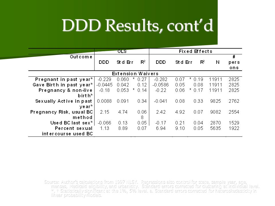 DDD Results, contd Source: Authors calculations from 1997 NLSY.