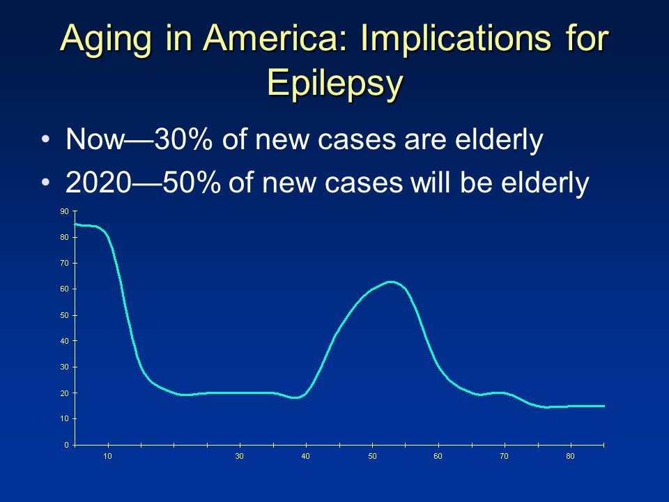 Aging in America: Implications for Epilepsy Now30% of new cases are elderly 202050% of new cases will be elderly