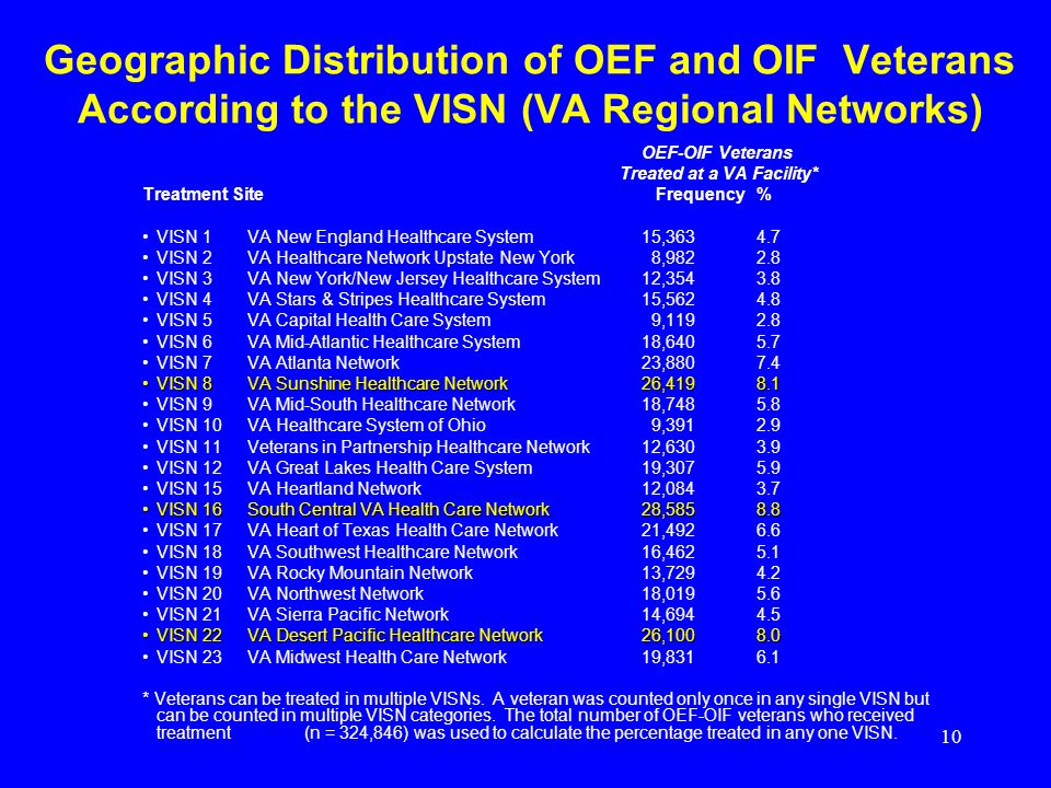 10 Geographic Distribution of OEF and OIF Veterans According to the VISN (VA Regional Networks) OEF-OIF Veterans Treated at a VA Facility* Treatment Site Frequency % VISN 1 VA New England Healthcare System15,363 4.7 VISN 2 VA Healthcare Network Upstate New York 8,982 2.8 VISN 3 VA New York/New Jersey Healthcare System12,354 3.8 VISN 4 VA Stars & Stripes Healthcare System15,562 4.8 VISN 5 VA Capital Health Care System 9,119 2.8 VISN 6 VA Mid-Atlantic Healthcare System18,640 5.7 VISN 7 VA Atlanta Network23,880 7.4 VISN 8 VA Sunshine Healthcare Network26,419 8.1VISN 8 VA Sunshine Healthcare Network26,419 8.1 VISN 9 VA Mid-South Healthcare Network18,748 5.8 VISN 10 VA Healthcare System of Ohio 9,391 2.9 VISN 11 Veterans in Partnership Healthcare Network12,630 3.9 VISN 12 VA Great Lakes Health Care System19,307 5.9 VISN 15 VA Heartland Network12,084 3.7 VISN 16 South Central VA Health Care Network28,585 8.8VISN 16 South Central VA Health Care Network28,585 8.8 VISN 17 VA Heart of Texas Health Care Network 21,492 6.6 VISN 18 VA Southwest Healthcare Network16,462 5.1 VISN 19 VA Rocky Mountain Network13,729 4.2 VISN 20 VA Northwest Network18,019 5.6 VISN 21 VA Sierra Pacific Network14,694 4.5 VISN 22 VA Desert Pacific Healthcare Network26,100 8.0VISN 22 VA Desert Pacific Healthcare Network26,100 8.0 VISN 23 VA Midwest Health Care Network19,831 6.1 * Veterans can be treated in multiple VISNs.