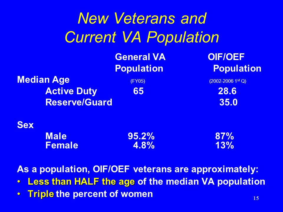 15 New Veterans and Current VA Population General VA OIF/OEF Population Population Median Age (FY05) (2002-2006 1 st Q) Active Duty 65 28.6 Reserve/Guard 35.0 Sex Male 95.2%87% Female 4.8% 13% As a population, OIF/OEF veterans are approximately: Less than HALF the ageLess than HALF the age of the median VA population TripleTriple the percent of women