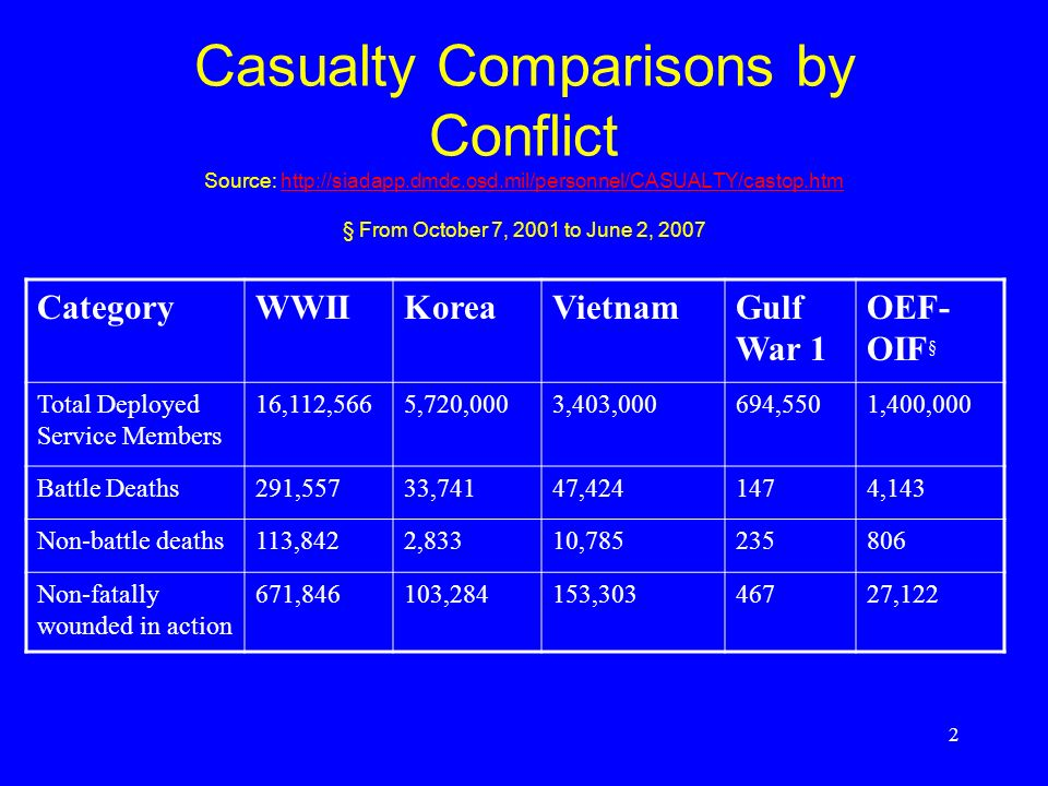 2 Casualty Comparisons by Conflict Source: http://siadapp.dmdc.osd.mil/personnel/CASUALTY/castop.htm § From October 7, 2001 to June 2, 2007http://siadapp.dmdc.osd.mil/personnel/CASUALTY/castop.htm CategoryWWIIKoreaVietnamGulf War 1 OEF- OIF § Total Deployed Service Members 16,112,5665,720,0003,403,000694,5501,400,000 Battle Deaths291,55733,74147,4241474,143 Non-battle deaths113,8422,83310,785235806 Non-fatally wounded in action 671,846103,284153,30346727,122