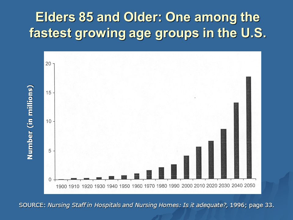 Elders 85 and Older: One among the fastest growing age groups in the U.S.