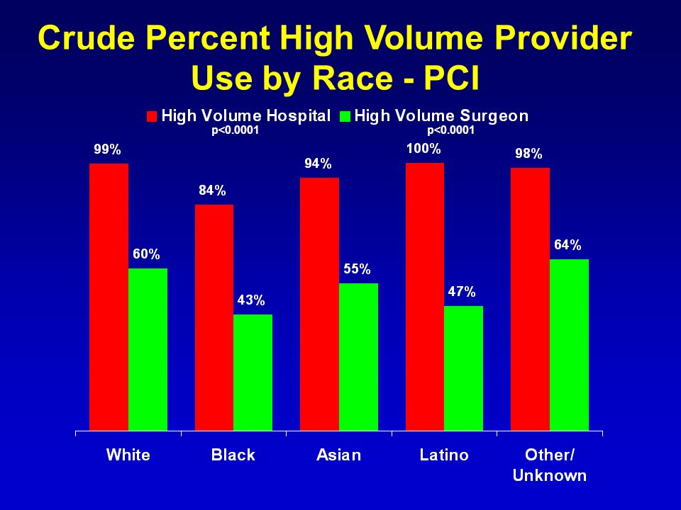 Crude Percent High Volume Provider Use by Race - PCI p<0.0001