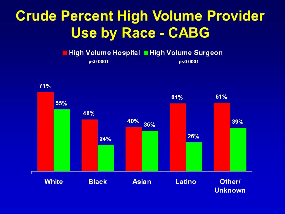 Crude Percent High Volume Provider Use by Race - CABG p<0.0001