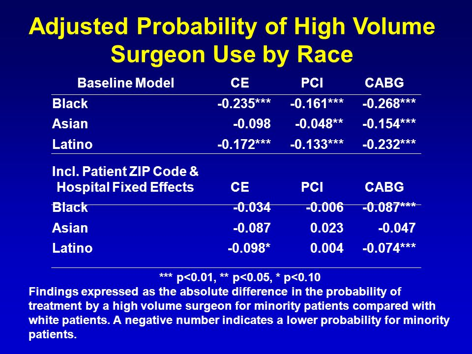 Adjusted Probability of High Volume Surgeon Use by Race *** p<0.01, ** p<0.05, * p<0.10 Findings expressed as the absolute difference in the probability of treatment by a high volume surgeon for minority patients compared with white patients.