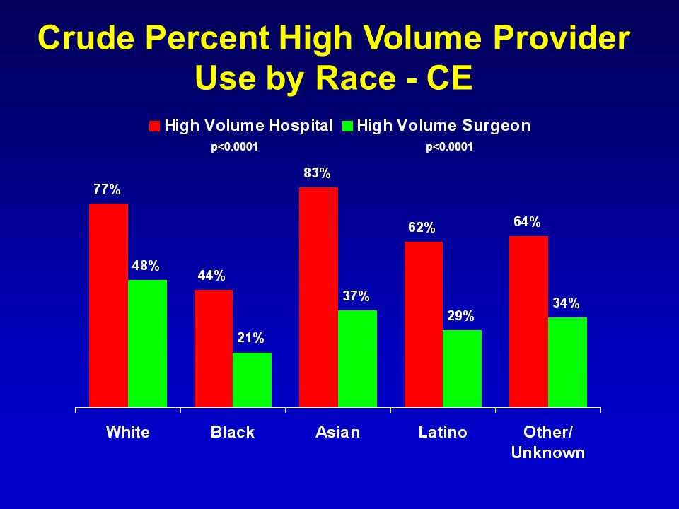 Crude Percent High Volume Provider Use by Race - CE p<0.0001