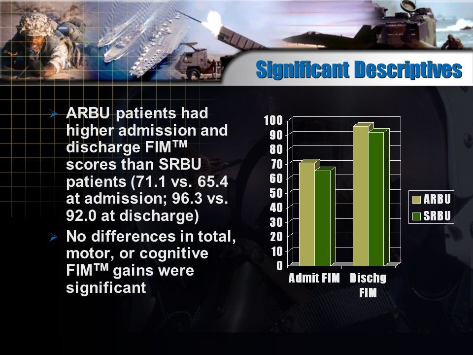 Significant Descriptives ARBU patients had higher admission and discharge FIM TM scores than SRBU patients (71.1 vs.