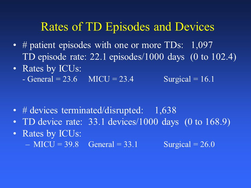 Rates of TD Episodes and Devices # patient episodes with one or more TDs: 1,097 TD episode rate: 22.1 episodes/1000 days (0 to 102.4) Rates by ICUs: - General = 23.6 MICU = 23.4 Surgical = 16.1 # devices terminated/disrupted: 1,638 TD device rate:33.1 devices/1000 days (0 to 168.9) Rates by ICUs: –MICU = 39.8General = 33.1Surgical = 26.0