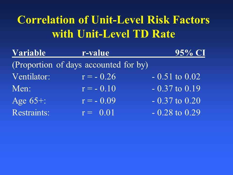 Correlation of Unit-Level Risk Factors with Unit-Level TD Rate Variabler-value95% CI (Proportion of days accounted for by) Ventilator: r = - 0.26 - 0.51 to 0.02 Men:r = - 0.10 - 0.37 to 0.19 Age 65+:r = - 0.09 - 0.37 to 0.20 Restraints:r = 0.01 - 0.28 to 0.29