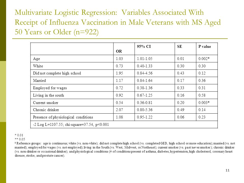 11 Multivariate Logistic Regression: Variables Associated With Receipt of Influenza Vaccination in Male Veterans with MS Aged 50 Years or Older (n=922) * 0.01 ** 0.05 a Reference groups: age is continuous; white (vs.
