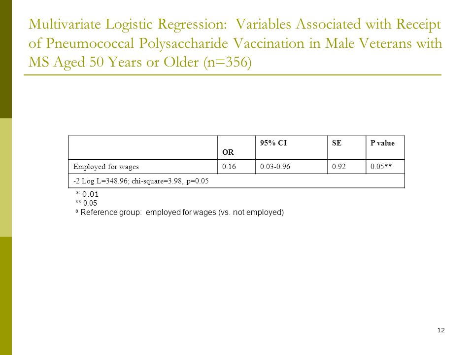 12 Multivariate Logistic Regression: Variables Associated with Receipt of Pneumococcal Polysaccharide Vaccination in Male Veterans with MS Aged 50 Years or Older (n=356) OR 95% CISEP value Employed for wages ** -2 Log L=348.96; chi-square=3.98, p=0.05 * 0.01 ** 0.05 a Reference group: employed for wages (vs.