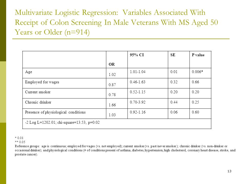 13 Multivariate Logistic Regression: Variables Associated With Receipt of Colon Screening In Male Veterans With MS Aged 50 Years or Older (n=914) * 0.01 ** 0.05 Reference groups: age is continuous; employed for wages (vs.
