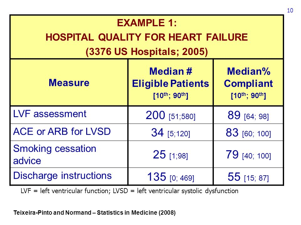 10 EXAMPLE 1: HOSPITAL QUALITY FOR HEART FAILURE (3376 US Hospitals; 2005) Measure Median # Eligible Patients [10 th ; 90 th ] Median% Compliant [10 th ; 90 th ] LVF assessment 200 [51;580] 89 [64; 98] ACE or ARB for LVSD 34 [5;120] 83 [60; 100] Smoking cessation advice 25 [1;98] 79 [40; 100] Discharge instructions 135 [0; 469] 55 [15; 87] Teixeira-Pinto and Normand – Statistics in Medicine (2008) LVF = left ventricular function; LVSD = left ventricular systolic dysfunction
