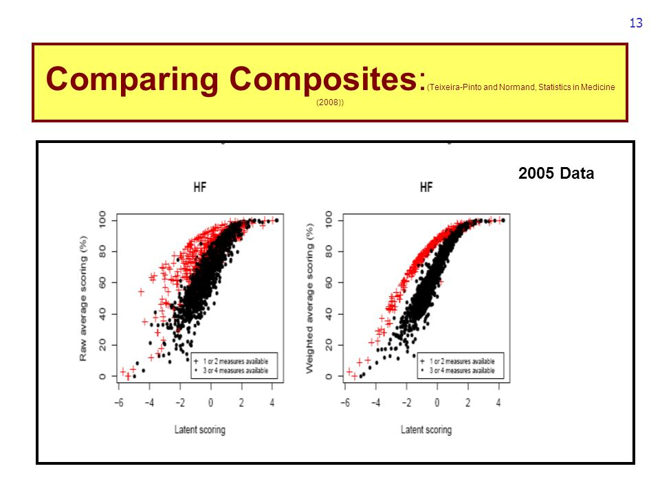 13 Comparing Composites: (Teixeira-Pinto and Normand, Statistics in Medicine (2008)) 2005 Data