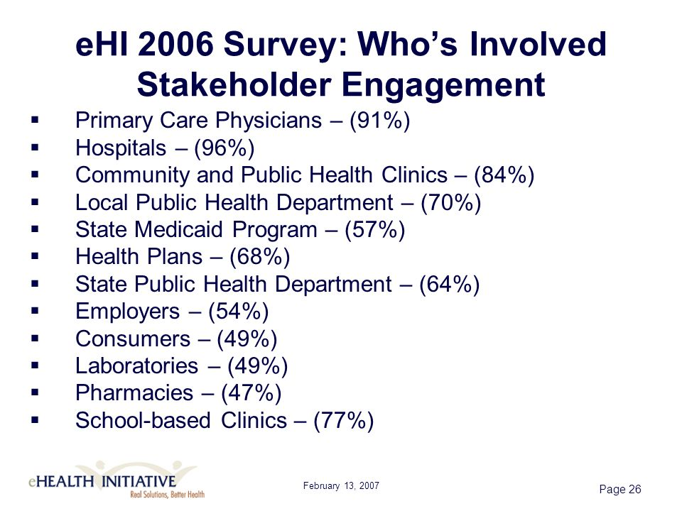 February 13, 2007 Page 26 eHI 2006 Survey: Whos Involved Stakeholder Engagement Primary Care Physicians – (91%) Hospitals – (96%) Community and Public Health Clinics – (84%) Local Public Health Department – (70%) State Medicaid Program – (57%) Health Plans – (68%) State Public Health Department – (64%) Employers – (54%) Consumers – (49%) Laboratories – (49%) Pharmacies – (47%) School-based Clinics – (77%)