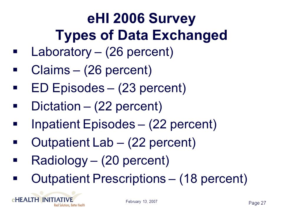 February 13, 2007 Page 27 eHI 2006 Survey Types of Data Exchanged Laboratory – (26 percent) Claims – (26 percent) ED Episodes – (23 percent) Dictation – (22 percent) Inpatient Episodes – (22 percent) Outpatient Lab – (22 percent) Radiology – (20 percent) Outpatient Prescriptions – (18 percent)