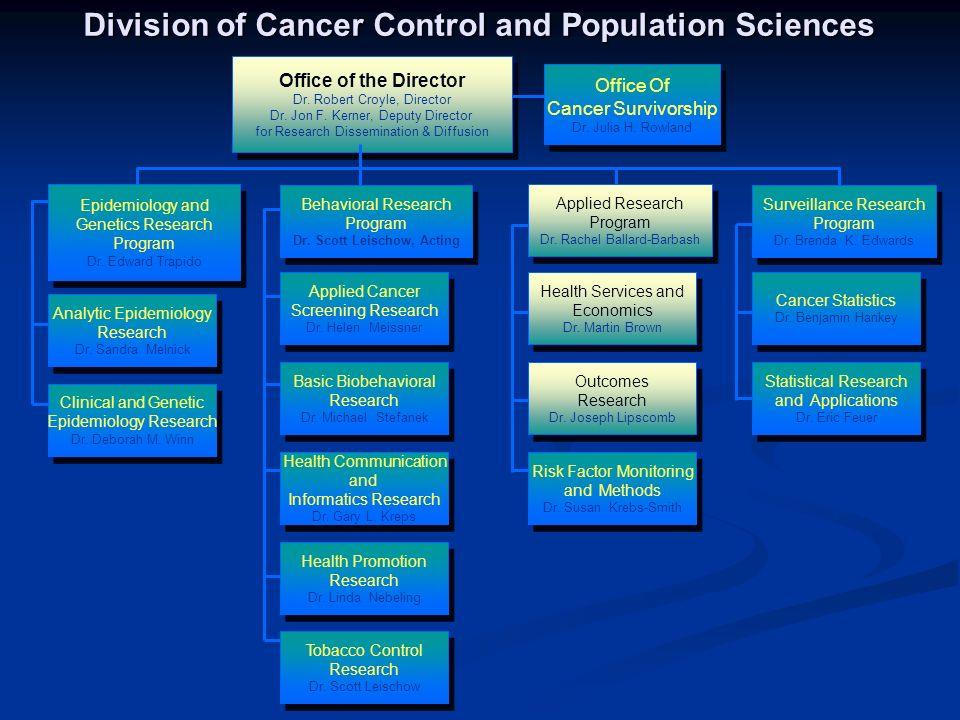 1 National Cancer Institute Research Agenda New