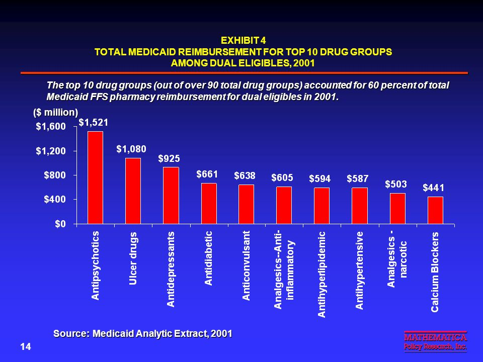 13 Dual Eligibles Rely Heavily on Mental Health Drugs Antipsychotics and antidepressants accounted for over 19% of total Medicaid Rx reimbursement for duals in 2001 Antipsychotics and antidepressants accounted for over 19% of total Medicaid Rx reimbursement for duals in 2001 –$2.4 billion out of $12.5 billion (Exhibit 4) A much higher percentage of under-65 disabled duals used antipsychotics than aged duals A much higher percentage of under-65 disabled duals used antipsychotics than aged duals –Under 65: 34.5% –65+: 16.9% Dual eligibles in NFs are heavy users of central nervous system (CNS) drugs Dual eligibles in NFs are heavy users of central nervous system (CNS) drugs –28% of total Medicaid Rx reimbursement for NF residents vs.