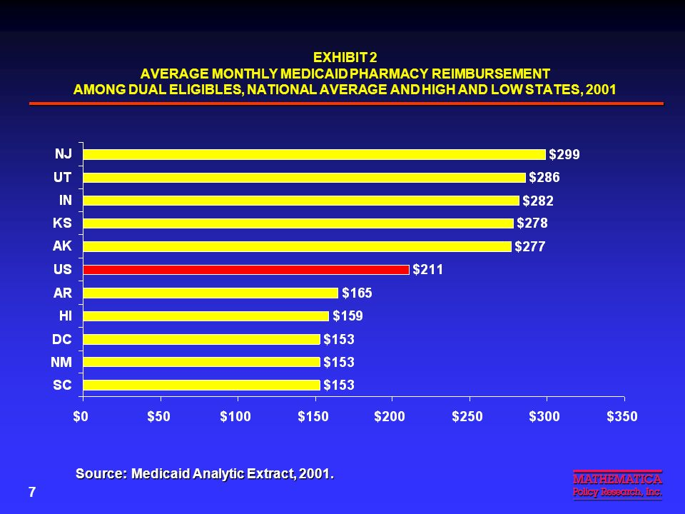 6 EXHIBIT 1 PHARMACY REIMBURSEMENT FOR DUAL ELIGIBLES AS A PERCENTAGE OF TOTAL MEDICAID PHARMACY REIMBURSEMENT, NATIONAL AVERAGE AND HIGH AND LOW STATES, 2001 Source:Medicaid Analytic Extract, 2001 Percentage