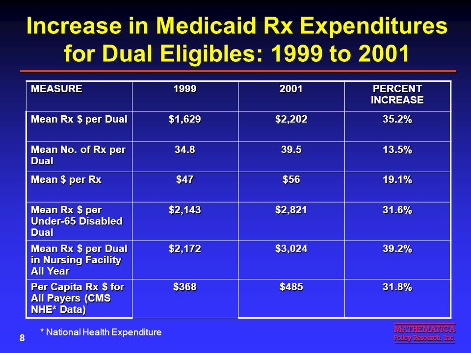 7 EXHIBIT 2 AVERAGE MONTHLY MEDICAID PHARMACY REIMBURSEMENT AMONG DUAL ELIGIBLES, NATIONAL AVERAGE AND HIGH AND LOW STATES, 2001 Source: Medicaid Analytic Extract, 2001.
