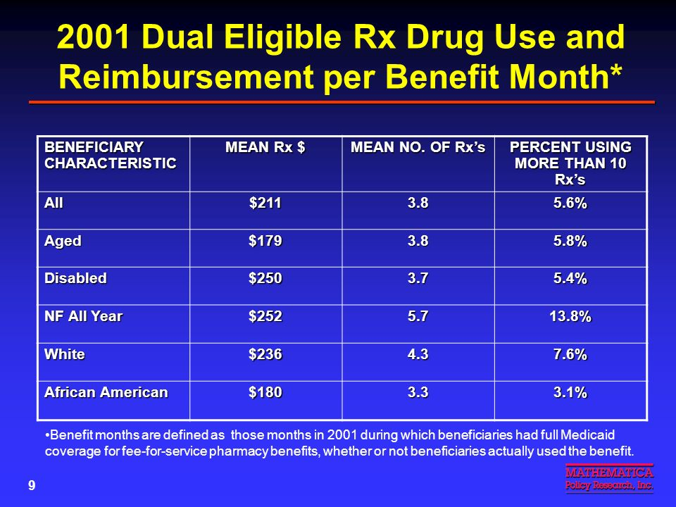 8 Increase in Medicaid Rx Expenditures for Dual Eligibles: 1999 to 2001 MEASURE19992001 PERCENT INCREASE Mean Rx $ per Dual $1,629$2,20235.2% Mean No.
