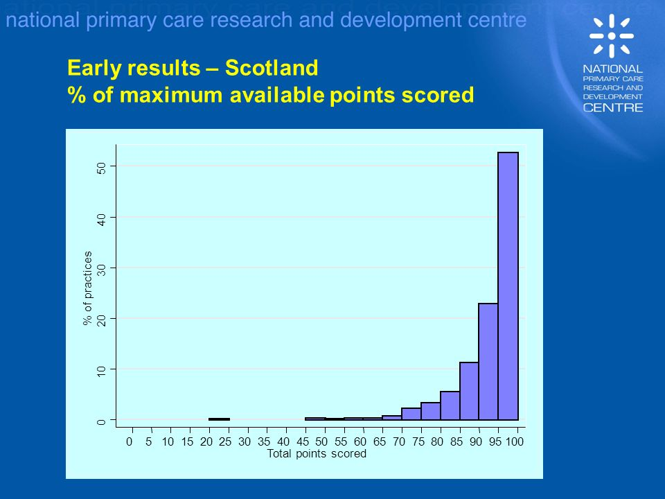 Early results – Scotland % of maximum available points scored 0 10 20 30 40 50 % of practices 05101520253035404550556065707580859095100 Total points scored