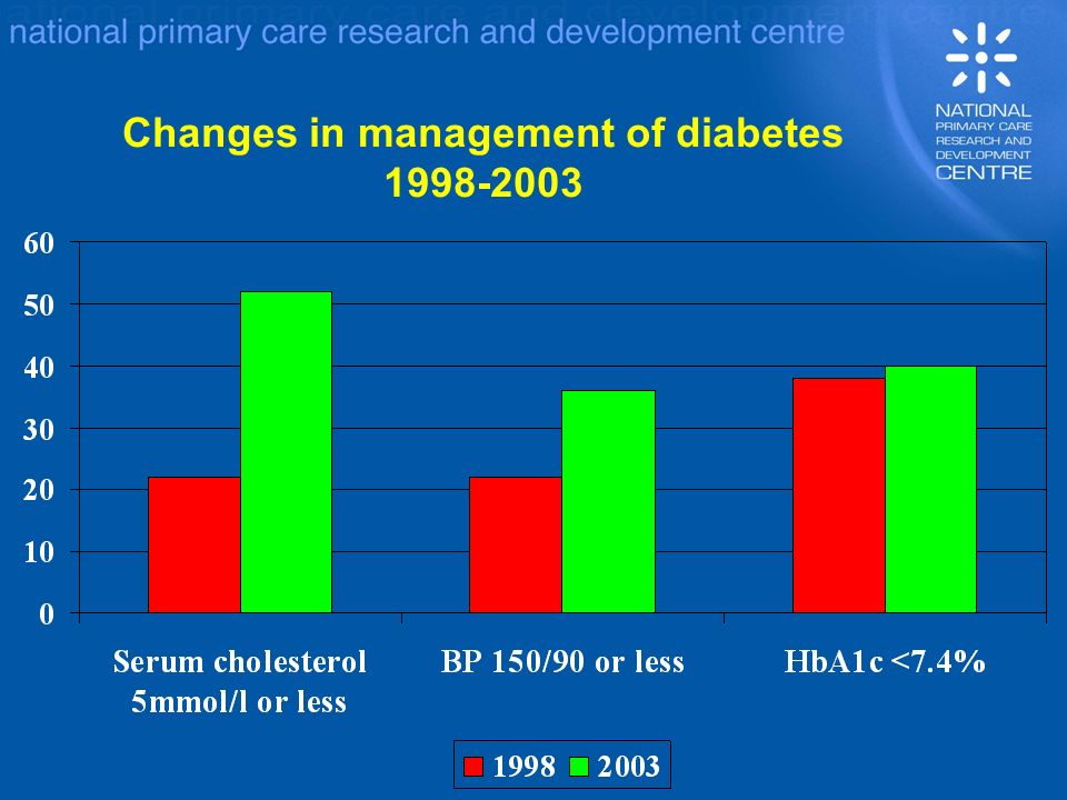 Changes in management of diabetes 1998-2003