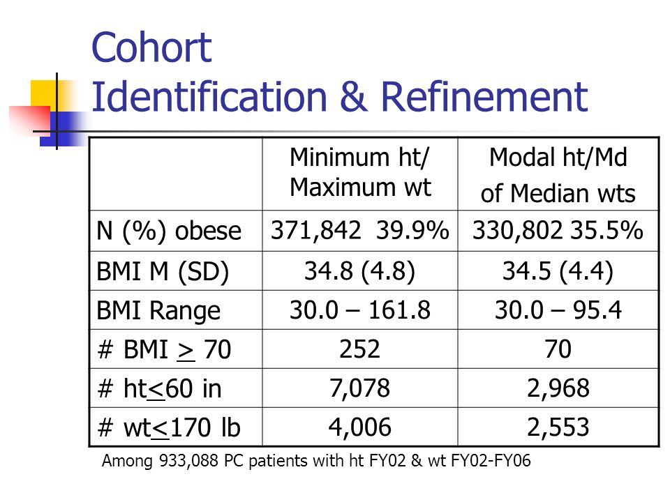 Cohort Identification & Refinement Minimum ht/ Maximum wt Modal ht/Md of Median wts N (%) obese 371,842 39.9%330,802 35.5% BMI M (SD) 34.8 (4.8)34.5 (4.4) BMI Range 30.0 – 161.830.0 – 95.4 # BMI > 70 25270 # ht<60 in 7,0782,968 # wt<170 lb 4,0062,553 Among 933,088 PC patients with ht FY02 & wt FY02-FY06