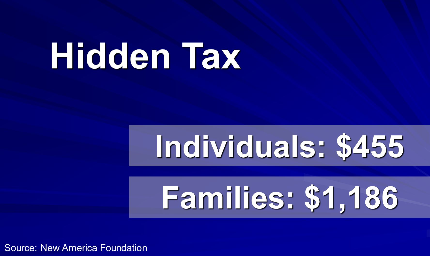 Hidden Tax Individuals: $455 Families: $1,186 Source: New America Foundation