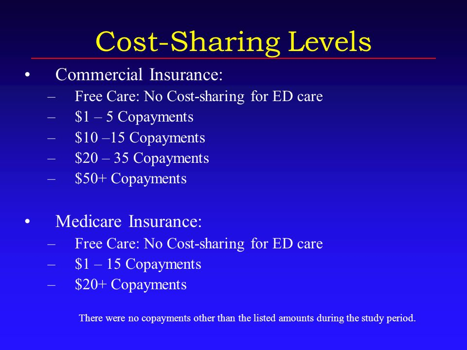 Cost-Sharing Levels Commercial Insurance: –Free Care: No Cost-sharing for ED care –$1 – 5 Copayments –$10 –15 Copayments –$20 – 35 Copayments –$50+ Copayments Medicare Insurance: –Free Care: No Cost-sharing for ED care –$1 – 15 Copayments –$20+ Copayments There were no copayments other than the listed amounts during the study period.