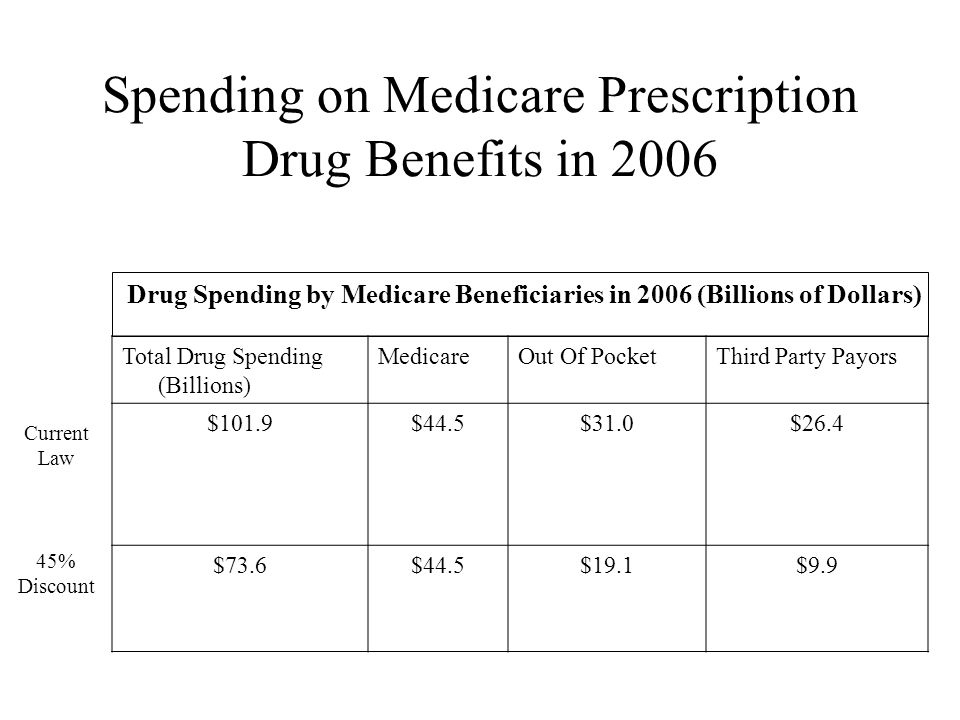 Total Drug Spending (Billions) MedicareOut Of PocketThird Party Payors $101.9$44.5$31.0$26.4 $73.6$44.5$19.1$9.9 Spending on Medicare Prescription Drug Benefits in 2006 Drug Spending by Medicare Beneficiaries in 2006 (Billions of Dollars) Current Law 45% Discount