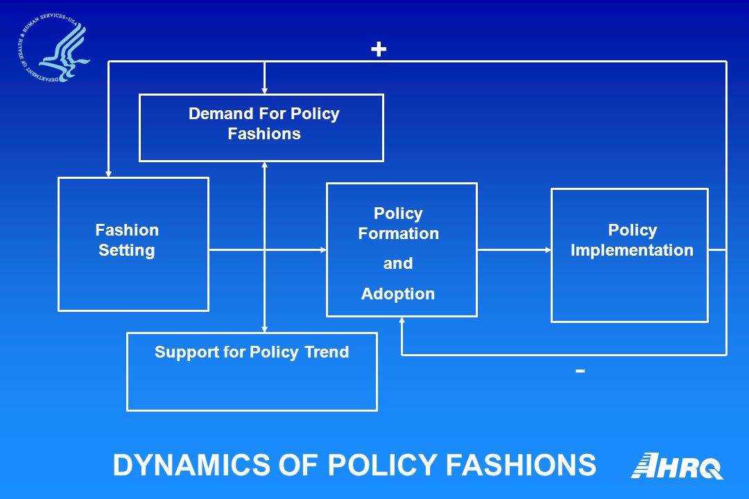 DYNAMICS OF POLICY FASHIONS + Fashion Setting Support for Policy Trend Demand For Policy Fashions Policy Formation and Adoption Policy Implementation -