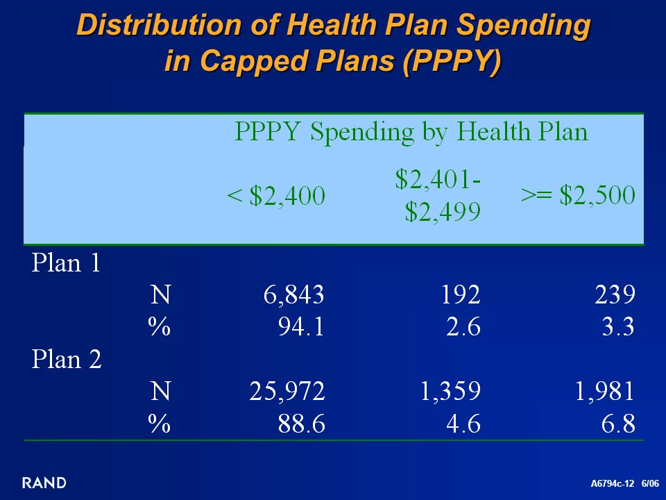 A6794c-12 6/06 Distribution of Health Plan Spending in Capped Plans (PPPY)